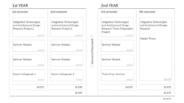ITECH Curriculum – Overview